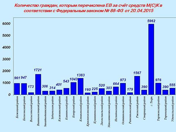 infografika-vyplat-iz-materinskogo-kapitala